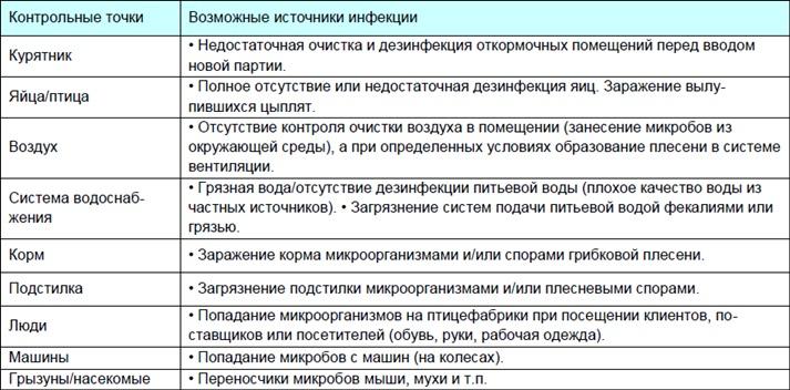 Пример анализа возможных опасностей